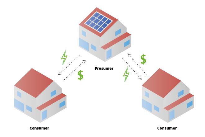 Abbildung 1: Ein Prosumer geht direkte Geschäfte mit seinen Nachbarn ein.